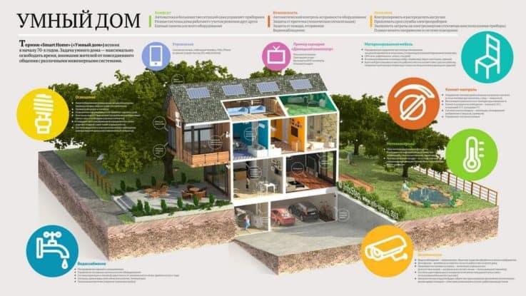 Интеграция систем безопасности с «умным домом»